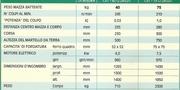 Caratteristiche Tecniche Modelli Ceppo separato